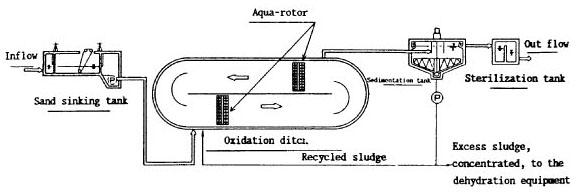 oxidation_ditch